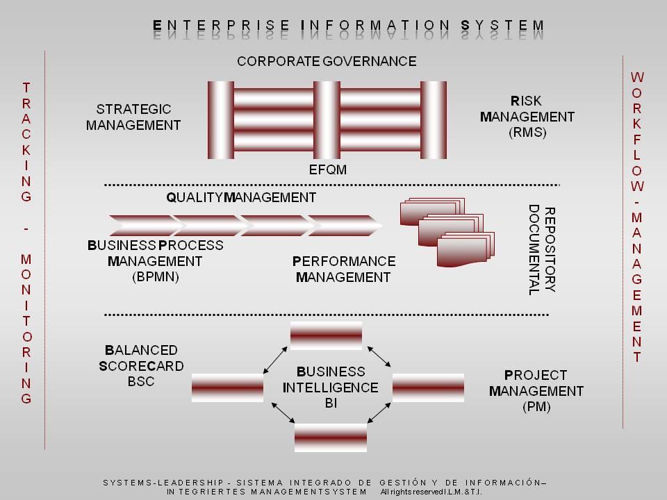 Integrierte Managementsysteme mit vorkonfigurierten Modellen und Templates Methode Systems-Leadership I.L.M. & T.I.